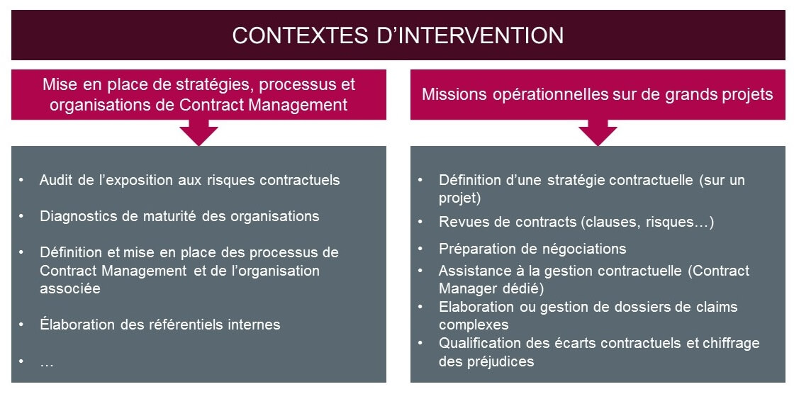Contexte d'intervention WillBe Group